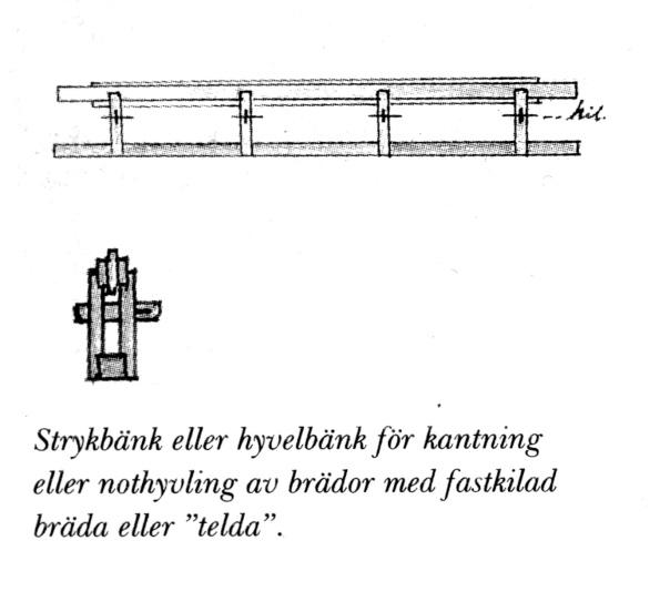 """Strykbänk eller hyvelbänk för kantning eller nothyvling av brädor. Illustrasjon frå boka """"Böndernas bygge"""" av Finn Werne. (Werne, 1993)"""