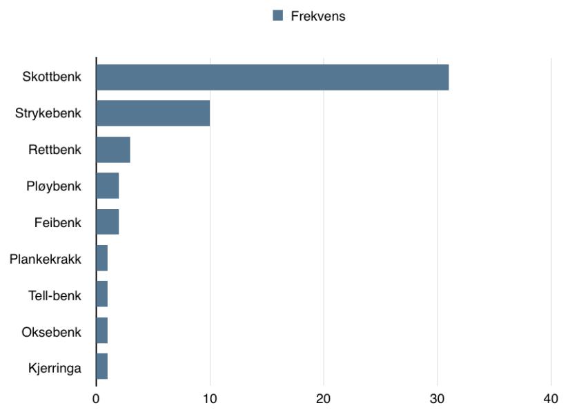 Diagram som viser fordelinga av nemningar på  benken vår. Skrivemåten er normalisert for å ordne orda i hovudgrupper.