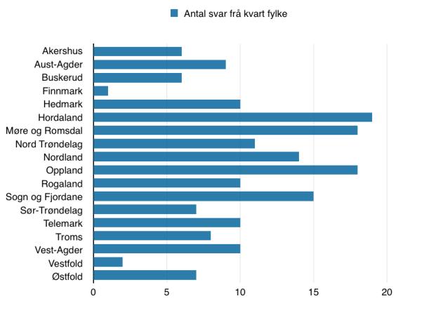 Diagram som viser total mengde svar på spørjelista frå kvart fylke. Oslo er ikkje med i oversikta sidan det ikkje var svar frå dette fylket.