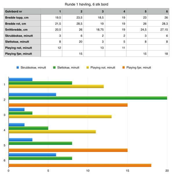 Tabell og diagram over tidsbruken på høvling av dei fyrste 6 golvborda.